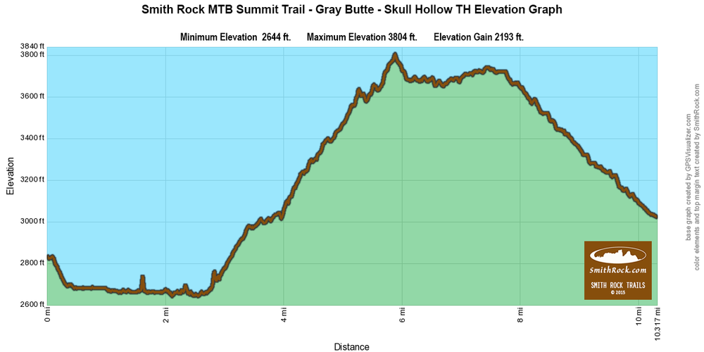 Summit Trail | Gray Butte Trail Shuttle Mountain Bike Ride Elevation Graph outside Smith Rock State Park-  click to enlarge
