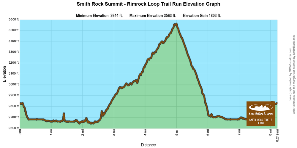 Rim Rock Trail Run Extension to Summit Loop Elevation Graph at Smith Rock State Park-  click to enlarge