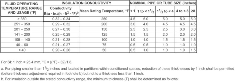 Table C403.2.10 Minimum Pipe Insulation Thickness (in inches)