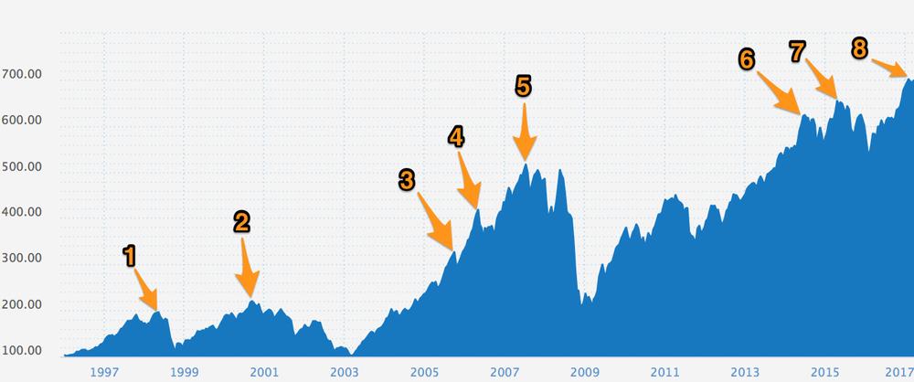 Hovedindeksen siden oppstart med tidspunktet for handlene til vår investor