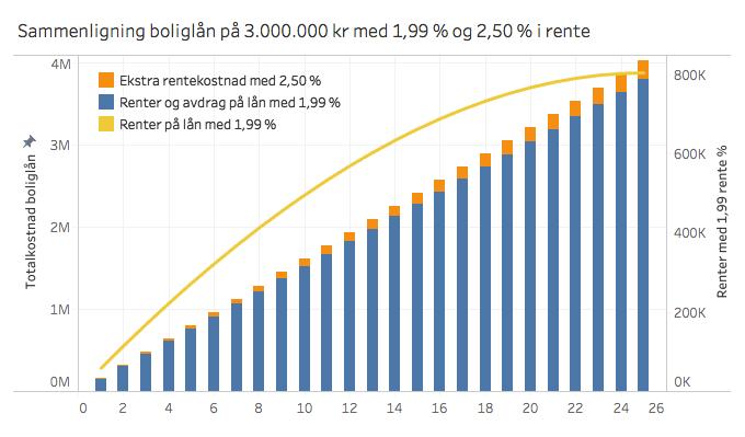 Sammenligning_Boliglån_og_Renter_EivindBerg.png