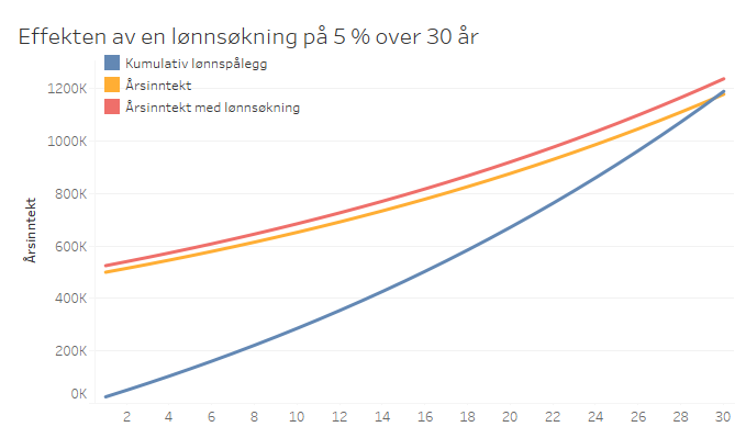 Lønnsøkning_Eivind_Berg.png