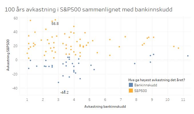 100_år_med_aksjer_og_bankinnskudd_EivindBerg.png