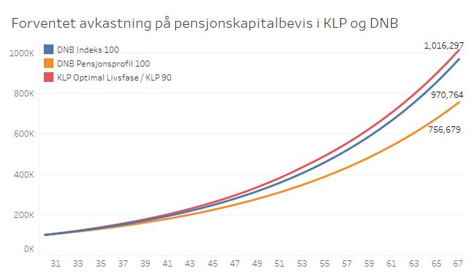 Forventet_avkastning_pensjonskapitalbevis_DNB_KLP.png