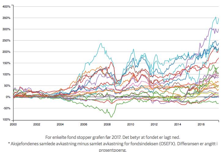 25 av de 27 aksjefondene jeg har sett på og avkastningen sammenlignet med OSEFX siden 2000. Tatt fra Dagens Næringslivs verktøy i artikkelen om at aktiv forvaltning er tapsprosjekt.