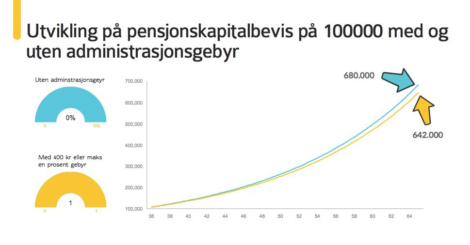 Pensjonskapitalbevis_med_eller_uten_400kr_gebyr_EivindBerg.png