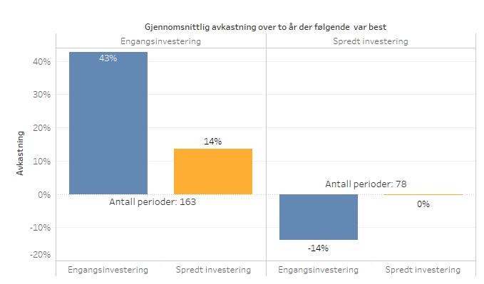 Investering_Gjennomsnitt_EivindBerg_Toår.png