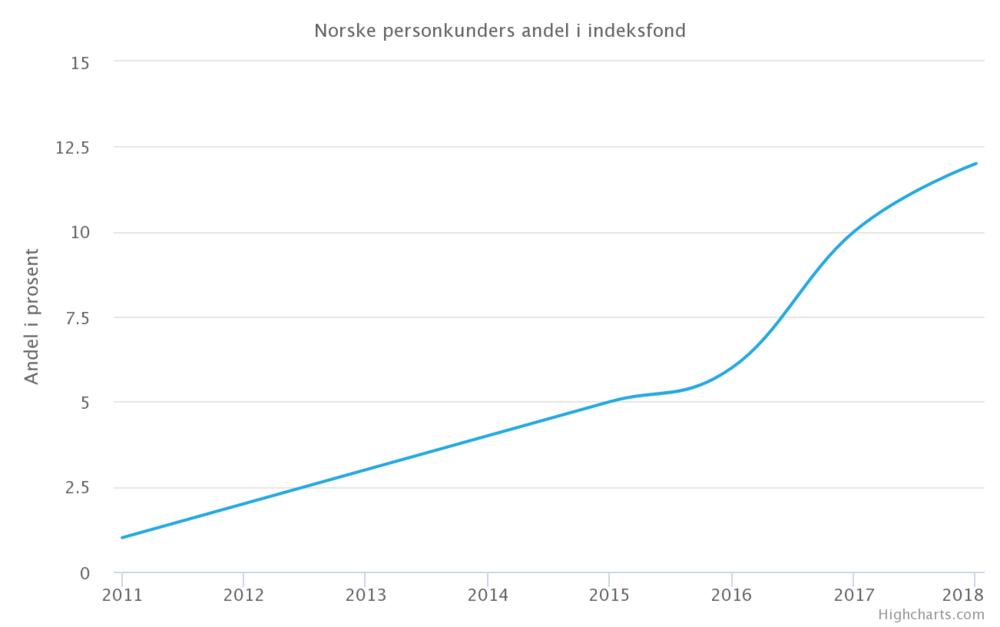 Med antatt stigning (mellom 2012 og 2015).
