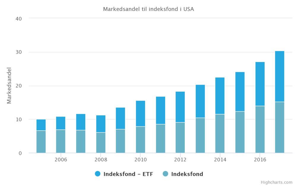 Indeksfond markedsandel