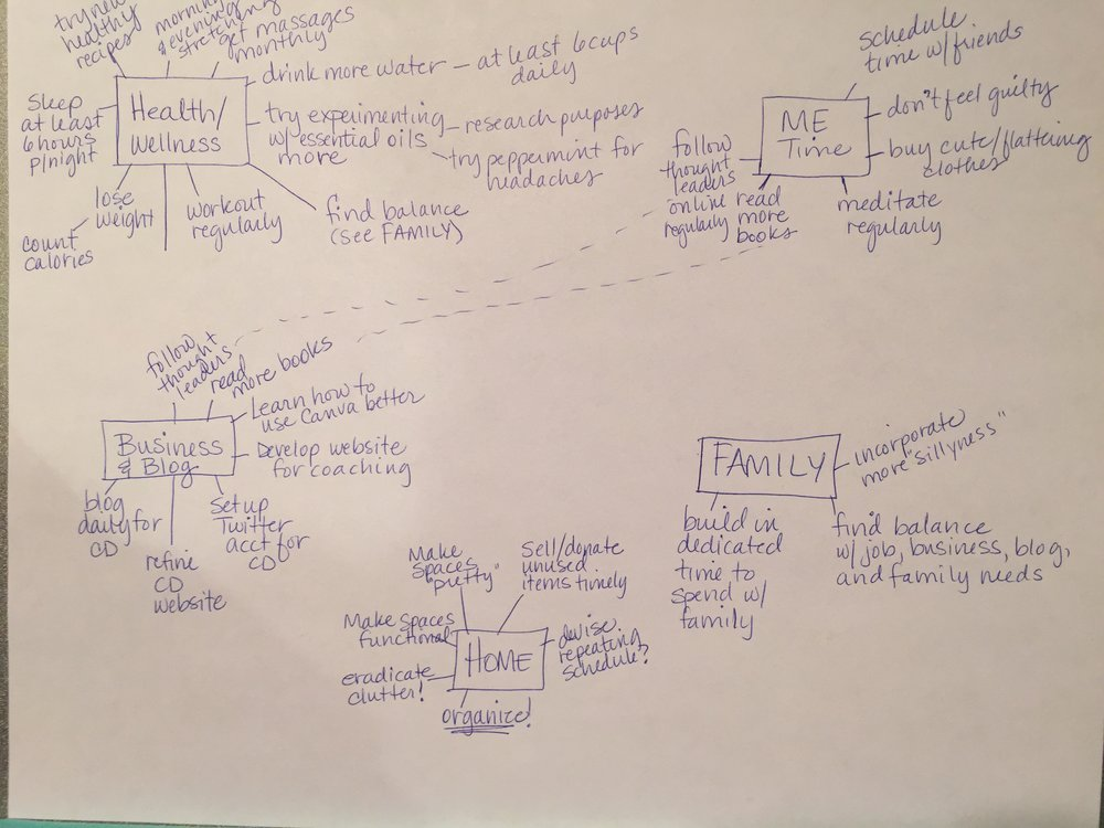My actual mind mapping diagram in all its non-creative glory!