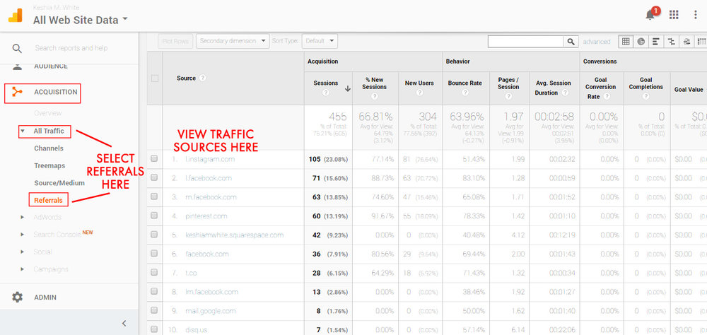 Using Google Analytics to Increase Blog Traffic