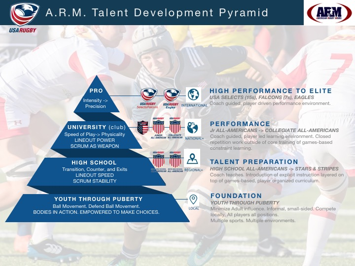 5_2018 USAR ARM TD Pyramid.jpg