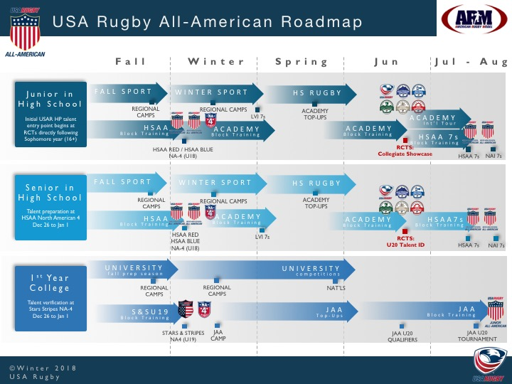 3_2018 USAR ARM AA Roadmap.jpg