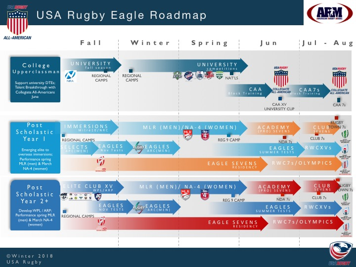 4_2018 USAR ARM Eagle Roadmap.jpg
