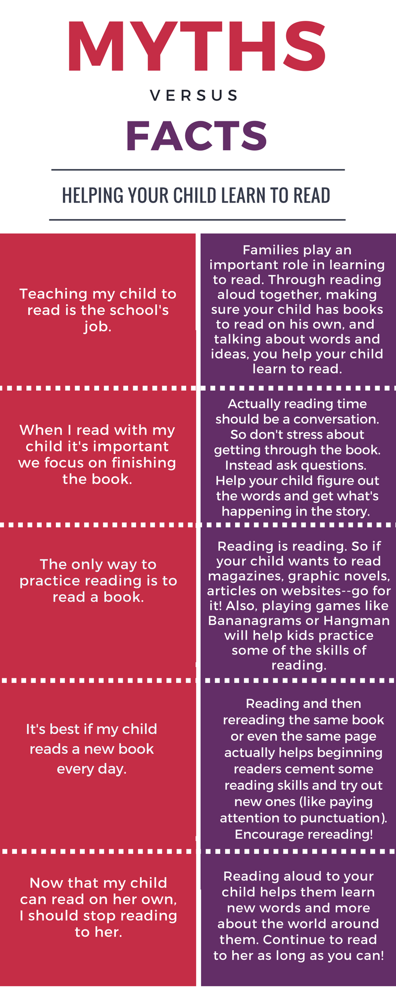 A free, printable PDF of some of the common myths of reading with beginning readers. Share with the families of your students. -