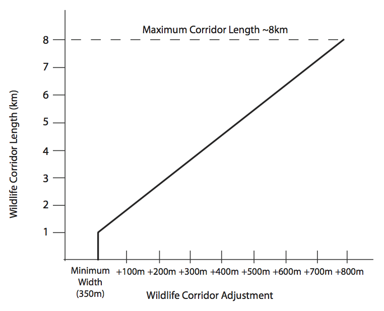 Formula for determining effective corridor width for a multi-species corridor. [BCEAG 1998]