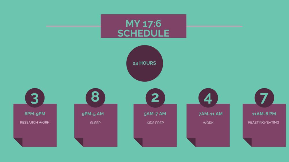 My Intermittent Fasting Schedule