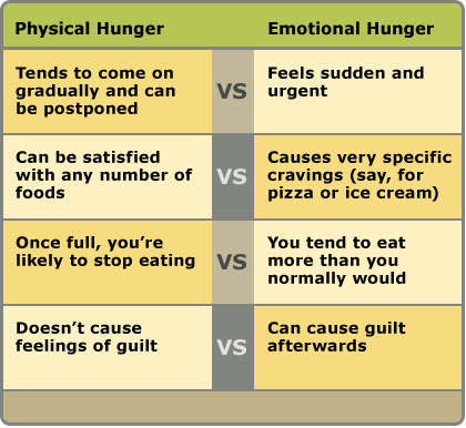 Physical and Emotional Hunger