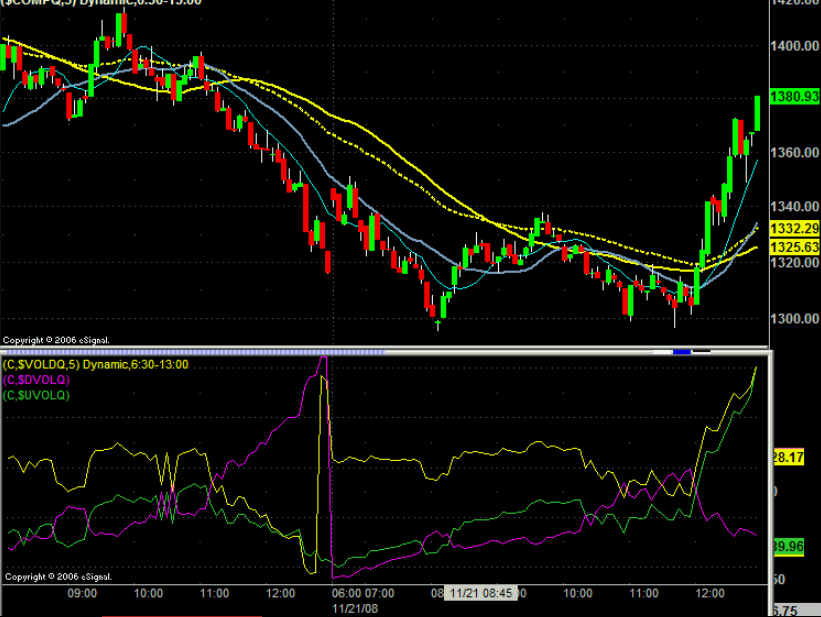 Image Courtesy - http://www.traderslaboratory.com/forums/topic/2524-nyse-up-volumeuvoldown-volume-dvol-comparison/
