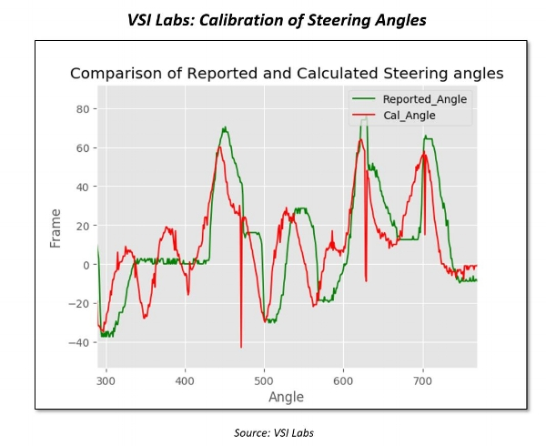 Calibration of Steering Angles.jpg