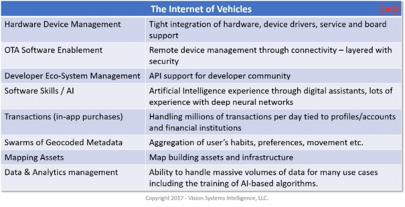 The Internet of Vehicles Chart.jpg
