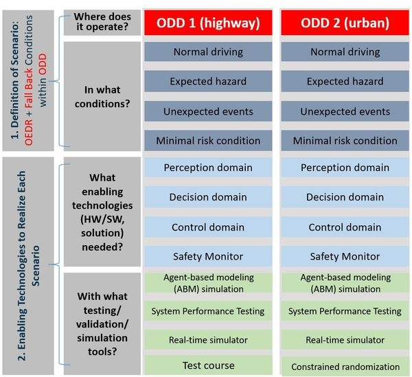 Operational-Design-Domains.JPG