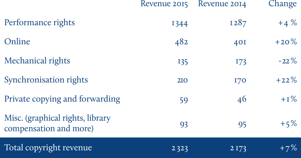 2015 copyright revenue compared to 2014 (million kronor as well as percentage changes)