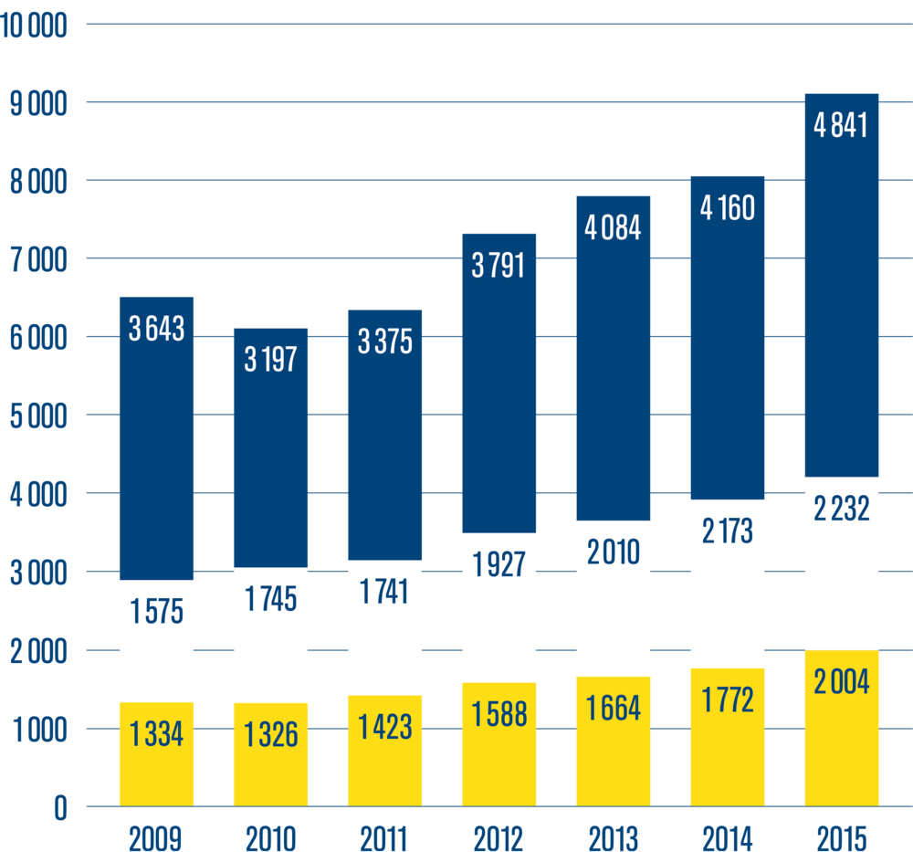 Swedish music markets revenue trend 2009–2015 (million kronor)