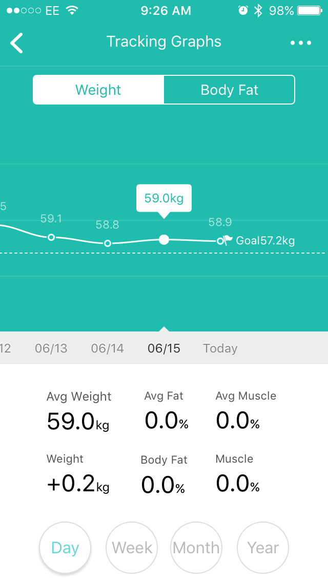 *Update* It's been 5 days that I've added more calories and I've been consistently lighter!  (From 60.1kg and now consistently around 59.0) -