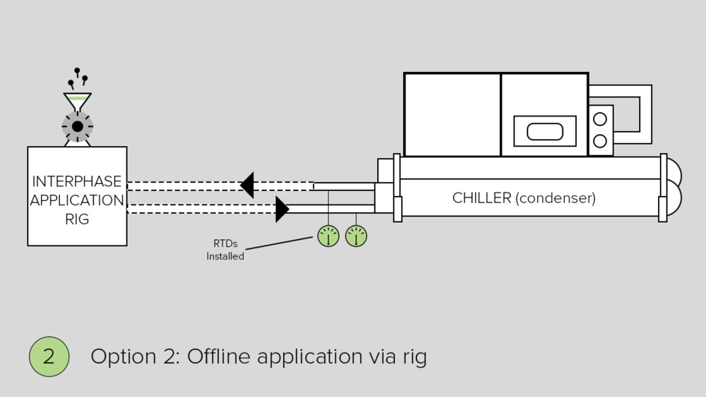Option 2: Interphase field engineers circulate HTE system through chiller tubes via Interphase rig, while condenser is offline.
