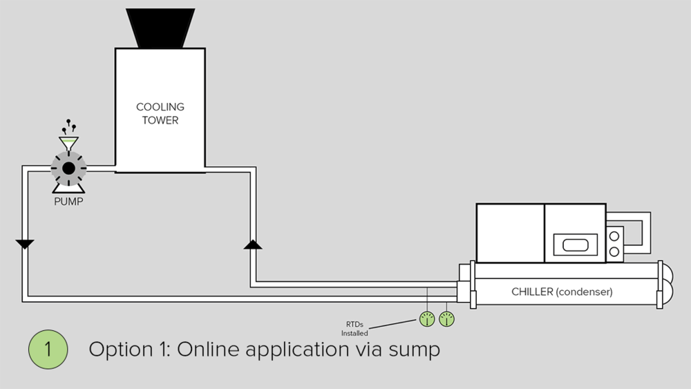 Option 1: Interphase field engineers circulate HTE system through cooling system via slug feed at sump of online cooling system.