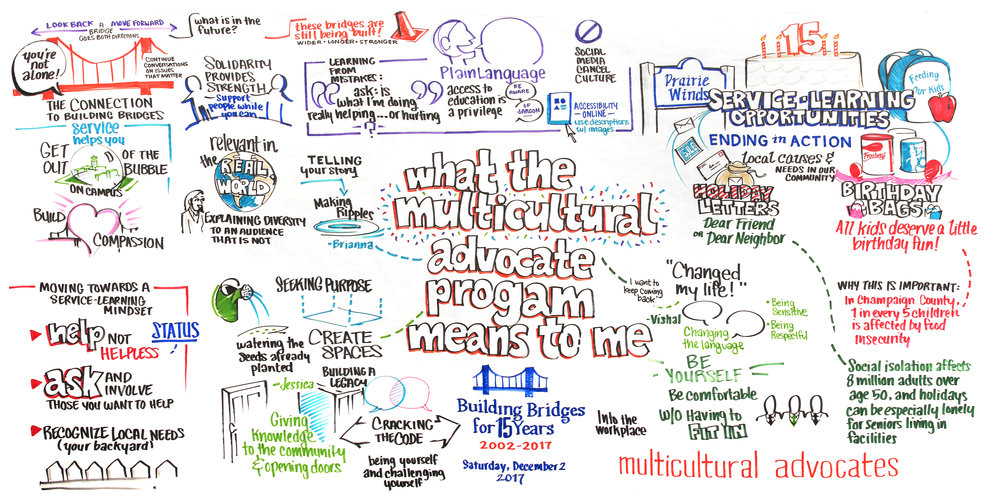 Graphic recording for Building Bridges: Multicultural Advocates' 15th Anniversary Conference
