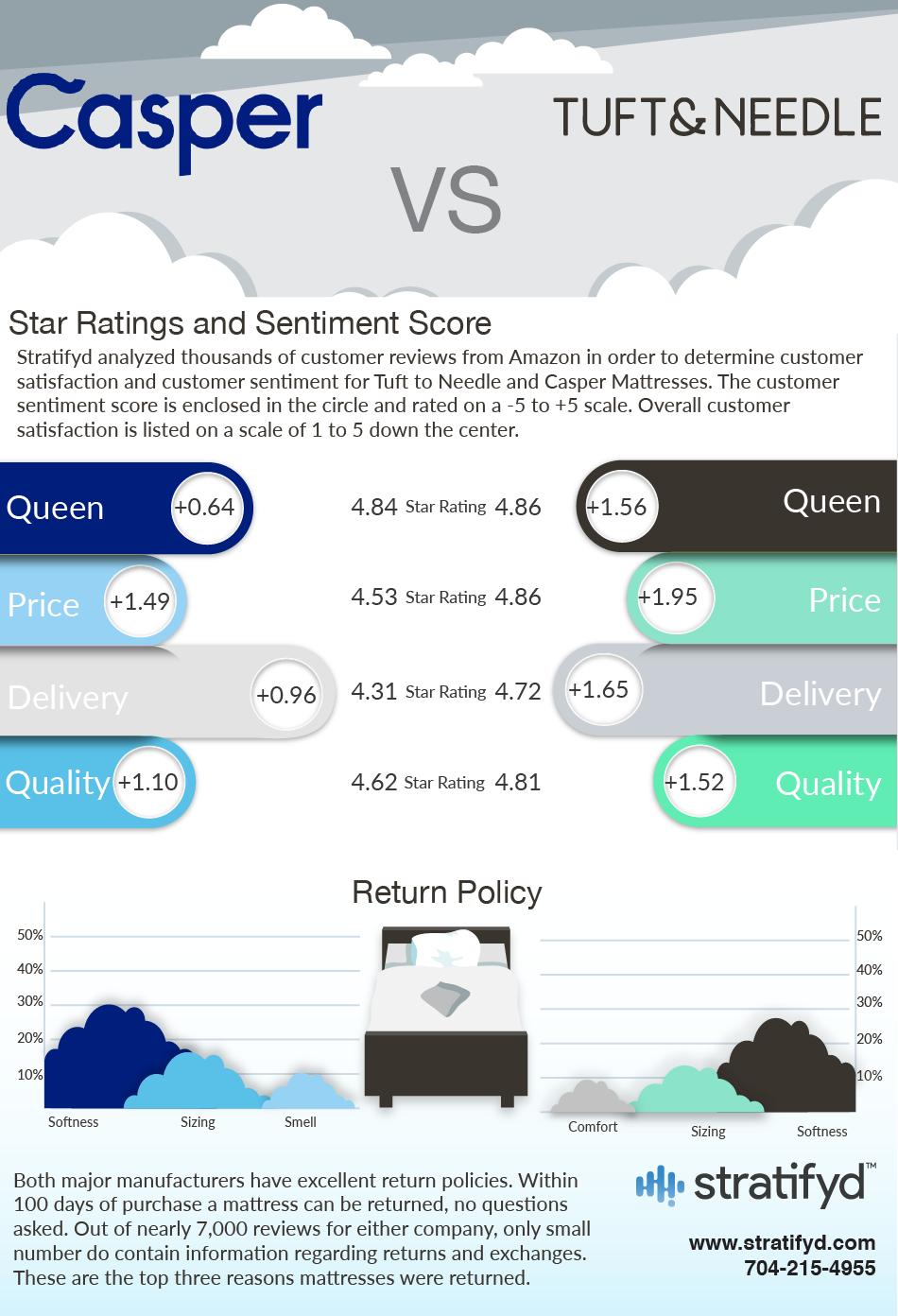casper-mattress-vs-tuft-infographic.jpg