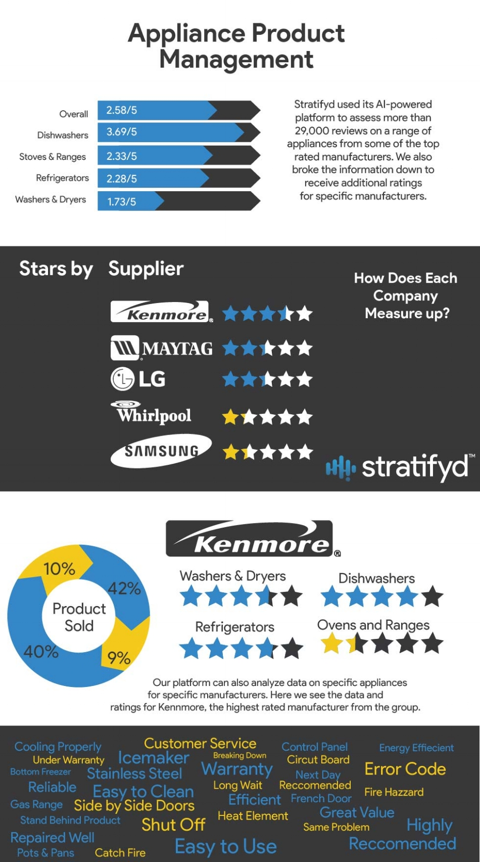 insights-from-appliance-customer-feedback-stratifyd-image.png