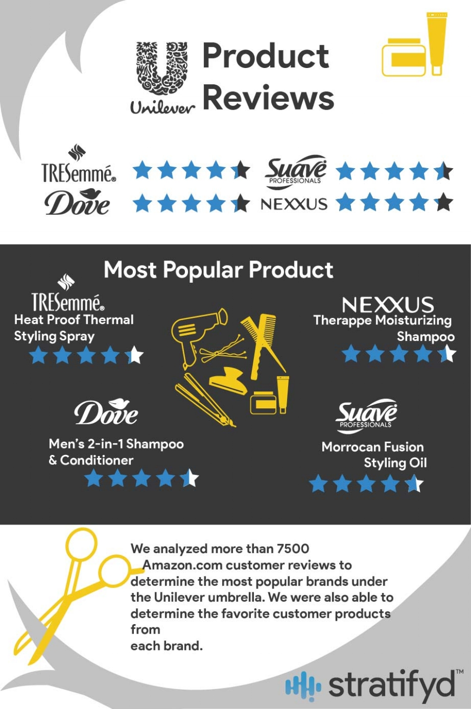 unilever-customer-experience-analytics-from-stratifyd-image-2.png