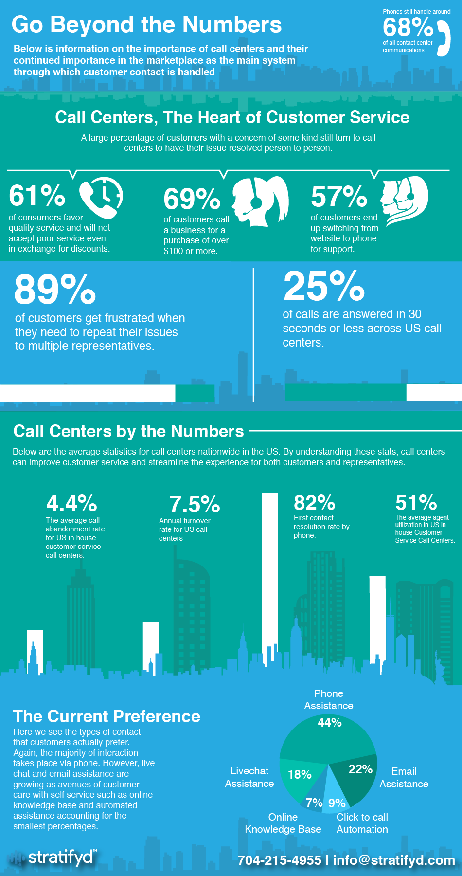 call-center-infographic-stratifyd-image-1