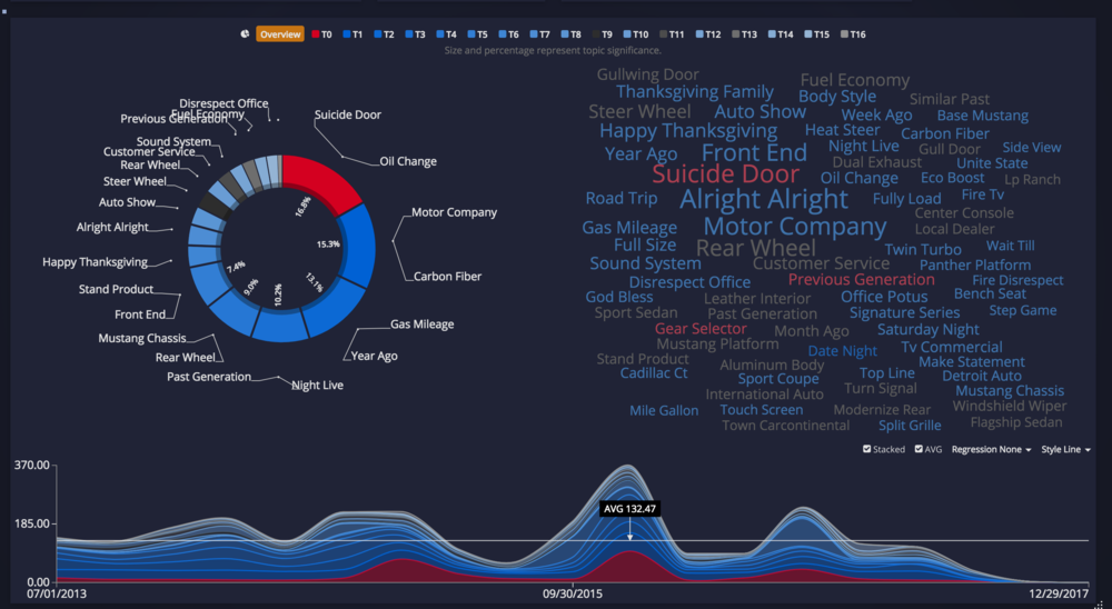 """Stratifyd's Text analysis showed one of the top buzzwords was the famous McConaughey phrases """"Alright Alright"""""""
