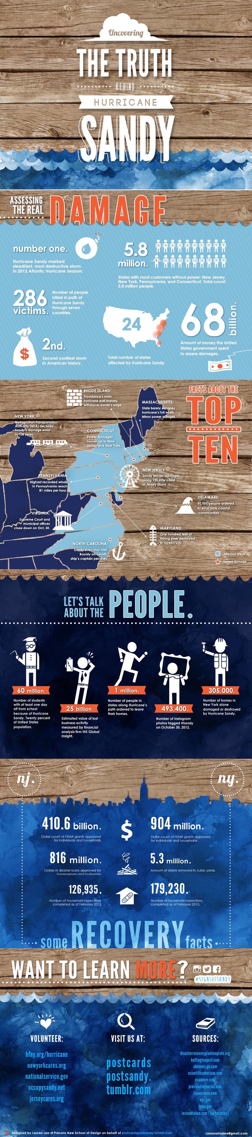 Postcards Post Sandy Infographic_longversion_small.jpg