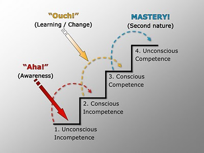 consciousunconsciouscompetence2.jpg