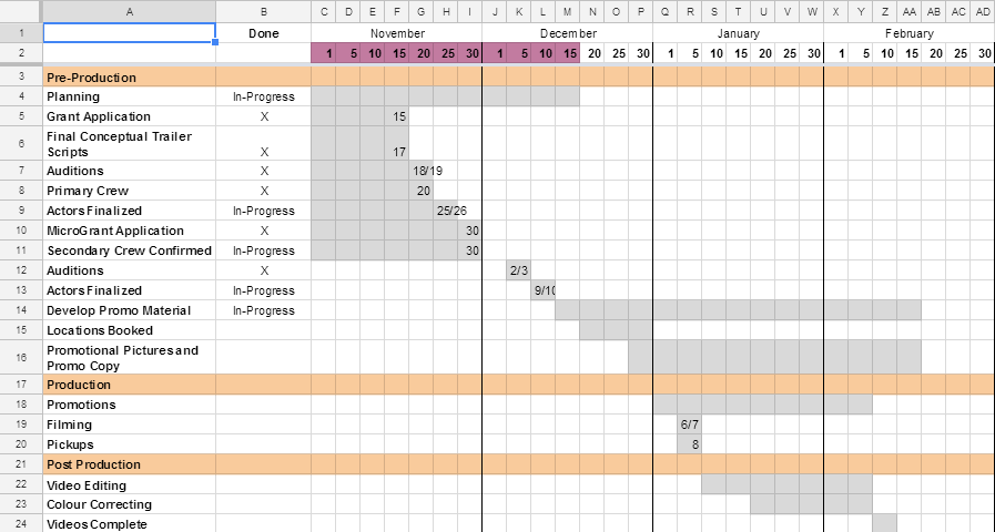 Example of high-level timeline