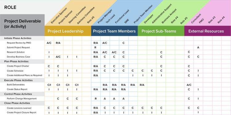 raci chart via smartsheetjpg