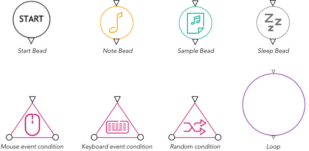 Elements of the AudioBeads language