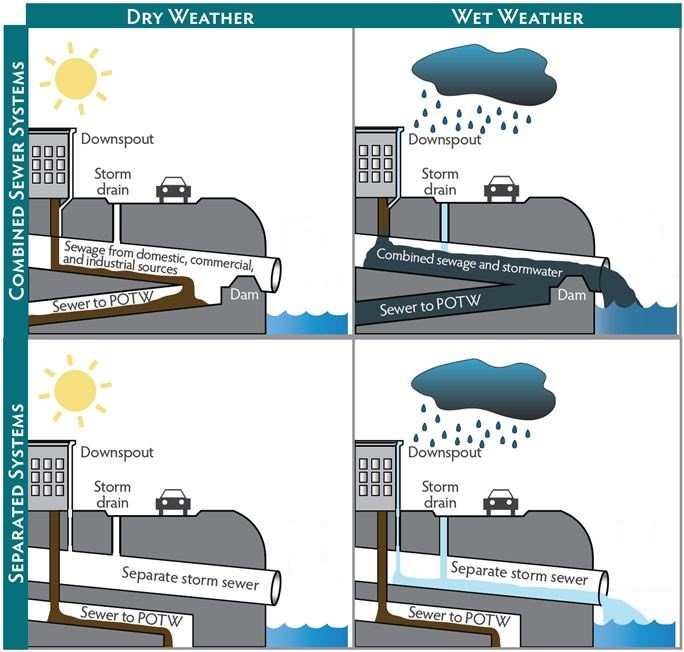 LEFT : In dry conditions, separate and combined sewer systems both direct the flow of sewage to the treatment facility   RIGHT : In wet conditions, combined sewer systems cannot handle the volume of flow and a combined sewer overflow event occurs.