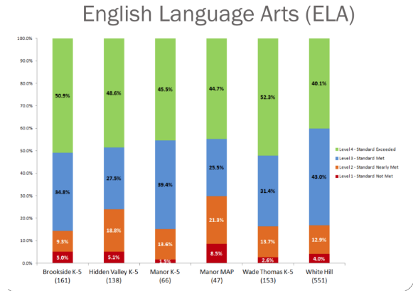 MAP's Language Arts scores were the lowest in the RVSD.
