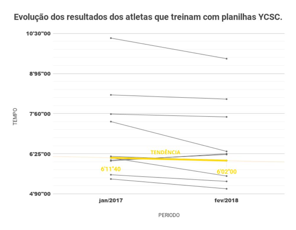 fonte: dados internos YCSC - Yellowcap Sport Club / 2018.