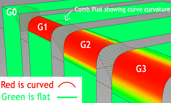 Position continuity (G0) :the surfaces are aligned and have no gaps in between (i.e. touching).  The edge control vertices of one surface are moved and aligned to another.   Tangential continuity (G1) :measures the angle between surfaces and makes sure it's not exceeding a set amount.  If you had 2 surfaces touching/intersecting, and you wanted to create a G1 blend surface, a rounded surface will be created between them with the specified angle/radius, so that when one surface transitions into another, the angle wouldn't exceed the set maximum.  An extra row of control vertices is aligned to the other surface. (angle)   Curvature continuity (G2) :blended together and the highlights moving on them would appear as if it's on a single surface, again one more row of control vertices. (radius)   Rate of curvature change (G3) :it is even more blended but the difference is very small and hardly noticeable. (acceleration/rate of change of curvature)   G4-G5-ad infinitum :are not used, but theoretically speaking, you can add as many as you want. For the mathematically inclined, think of differentials and integrals and rate of change (velocity), or the rate of the rate of change (acceleration), or the rate of the rate of the rate of change (accelerating acceleration).  As far as I know, there is no distinction in continuity terms used for Curves or for surfaces, alignment tools are very similar in basic principle.  Autodesk have a good small article on continuity here  Alias workbench.   The ability to blend surfaces with such precision and control over the angles, generates smooth reflections, which as I demonstrated in  another tutorial is quite hard to match in polygon modeling tools.