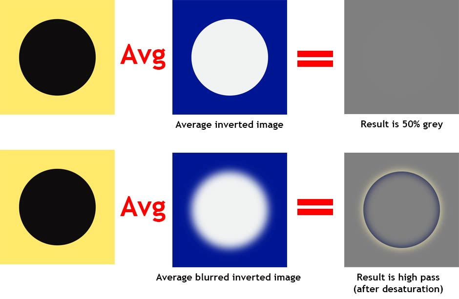 The blue image is the invert of the yellow one, averaging it or overlaying it with opacity of 50% would result in a neutral grey color.