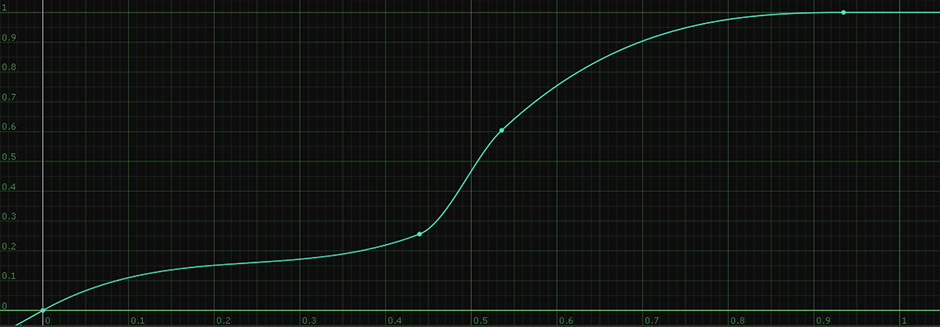 A color curve used to manipulate image color values.