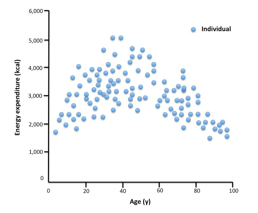 TEE vs age