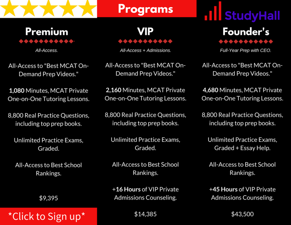 "MCAT Prep Tutoring - Reviewed by Doctors in America - ""The total package.  You'll get top 1% MCAT tutors + expert medical school admissions consulting that no other company can compare with..."""